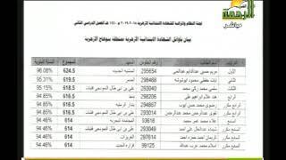 مع الرحمة |  اعلان اسماء اوائل الشهادة  الابتدائية الازهرية بمحافظة سوهاج